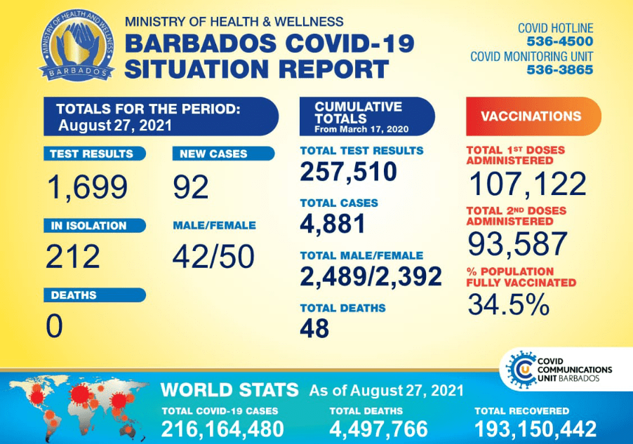 COVID-19 Update: 92 New Cases, 212 In Isolation